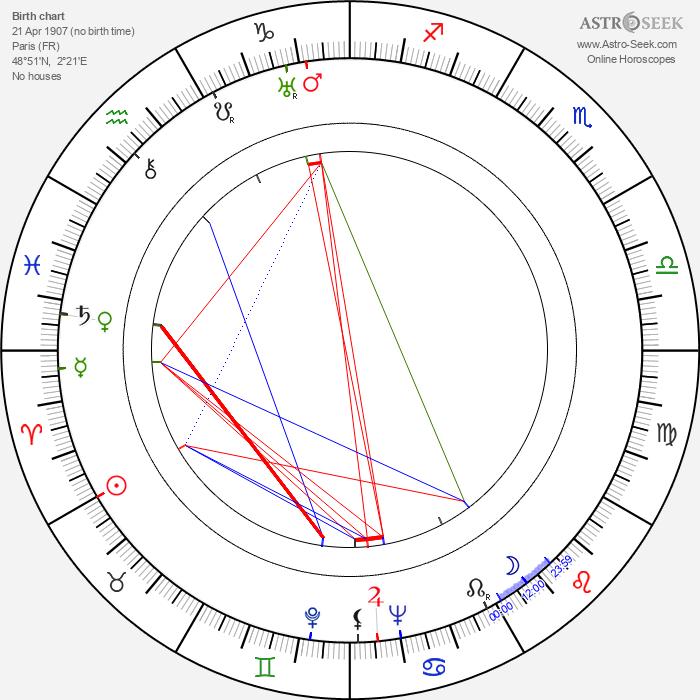 Joseph C. Brun - Astrology Natal Birth Chart