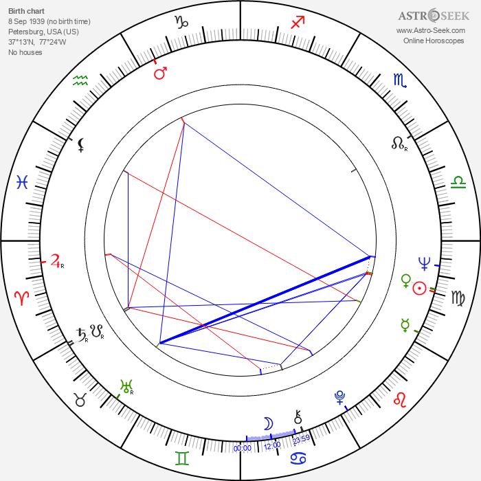 Joseph C. Fox - Astrology Natal Birth Chart