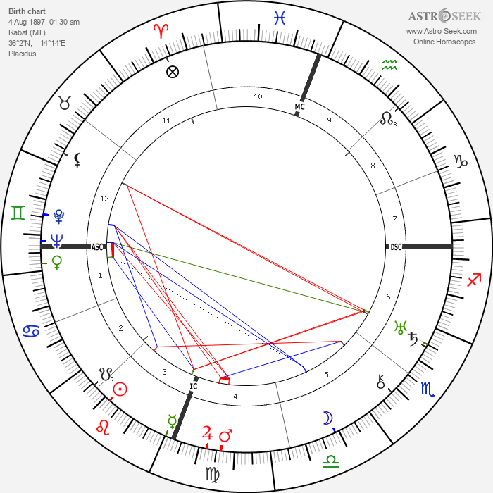 Joseph Calleia - Astrology Natal Birth Chart