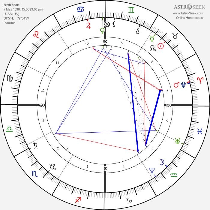 Joseph Cannon - Astrology Natal Birth Chart