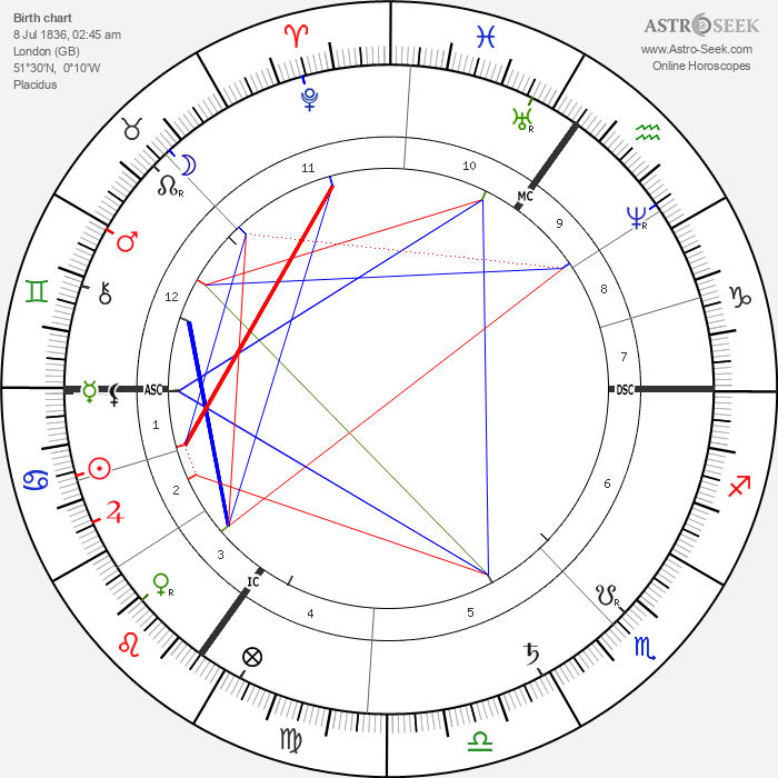 Joseph Chamberlain - Astrology Natal Birth Chart