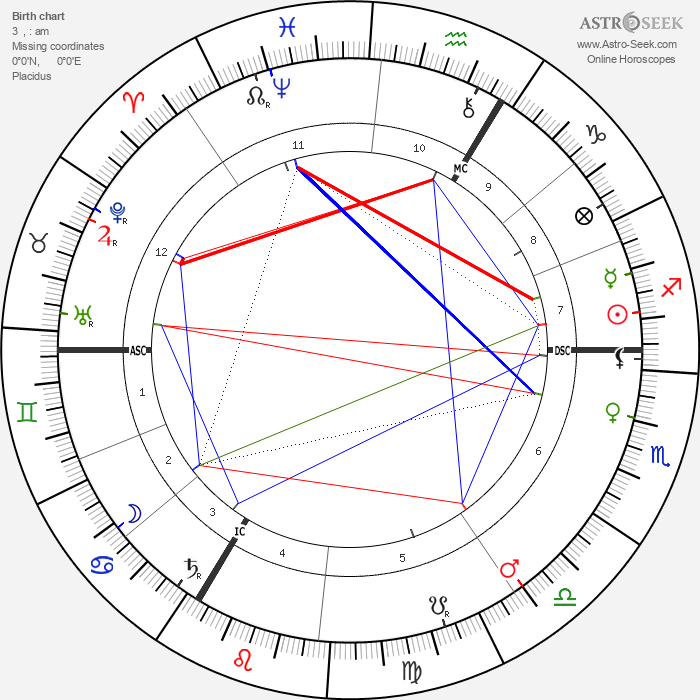 Joseph Conrad - Astrology Natal Birth Chart