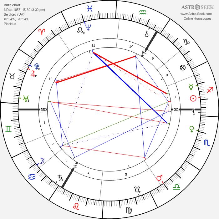 Joseph Conrad - Astrology Natal Birth Chart