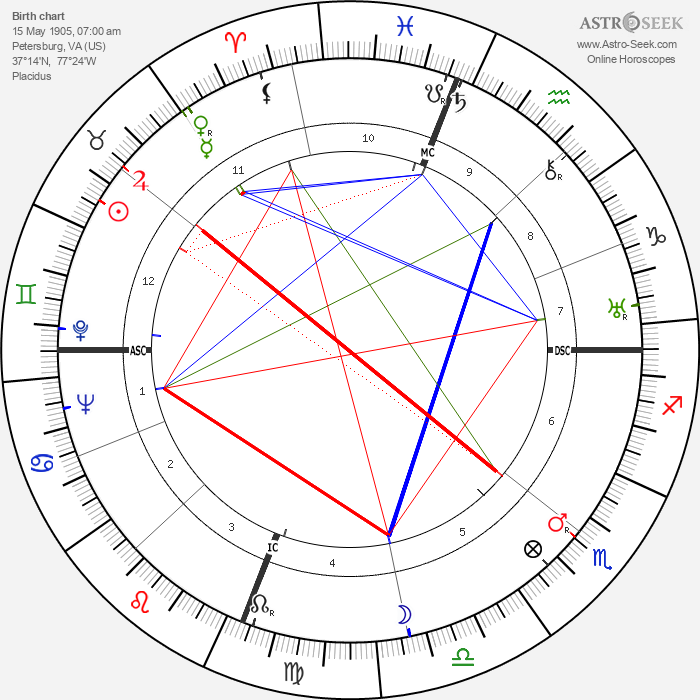 Joseph Cotten - Astrology Natal Birth Chart