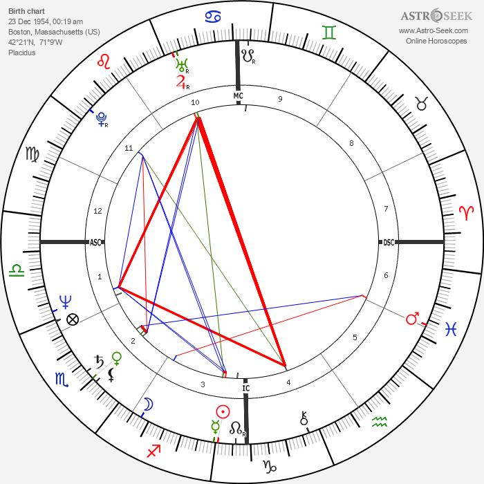 Joseph Crane - Astrology Natal Birth Chart