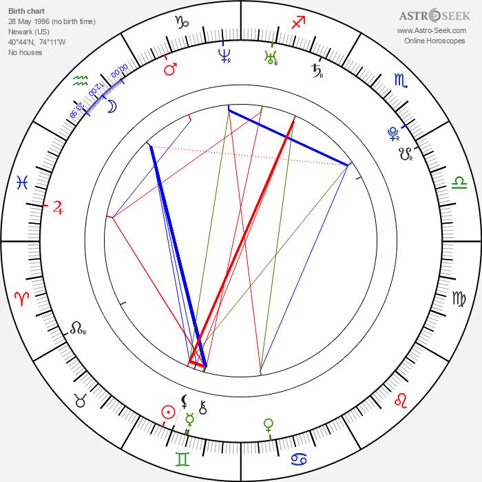 Joseph Cross - Astrology Natal Birth Chart