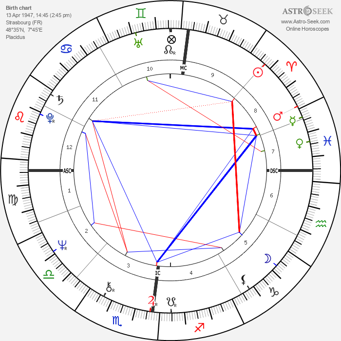 Joseph Daul - Astrology Natal Birth Chart