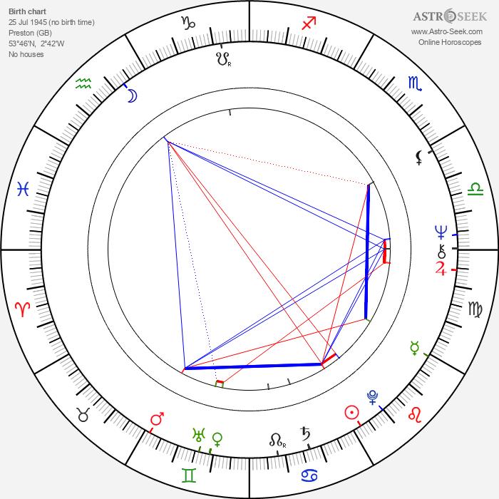 Joseph Delaney - Astrology Natal Birth Chart