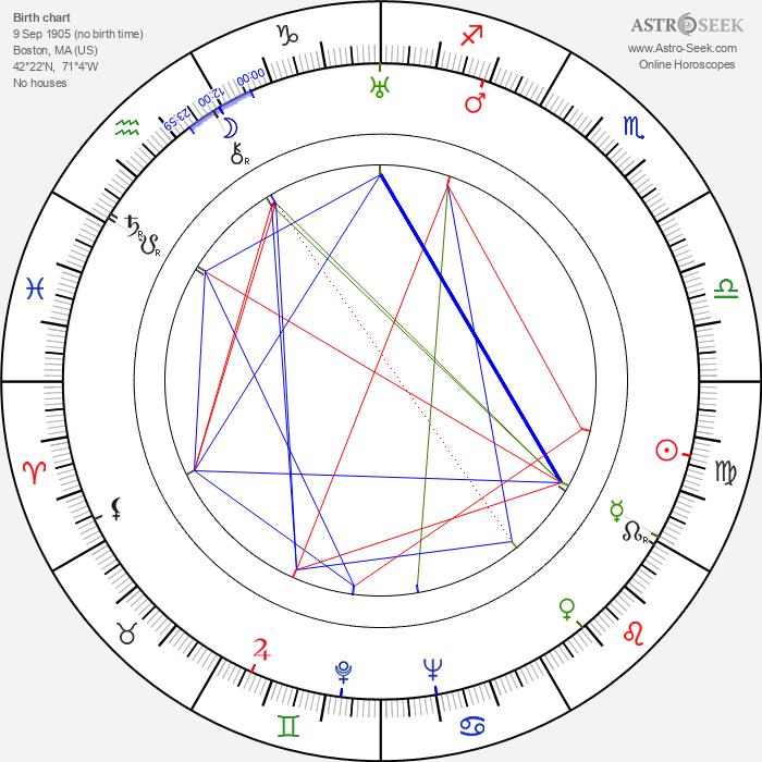 Joseph E. Levine - Astrology Natal Birth Chart