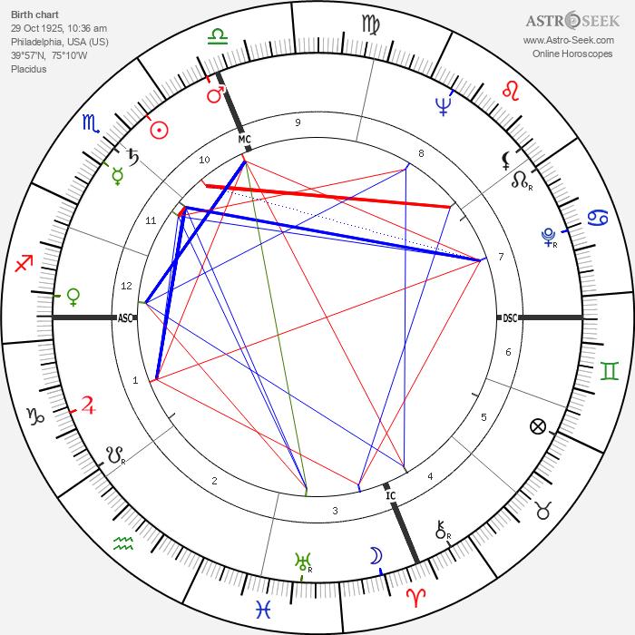 Joseph F. Goodavage - Astrology Natal Birth Chart
