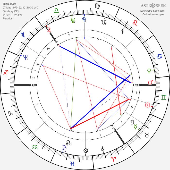 Joseph Fiennes - Astrology Natal Birth Chart