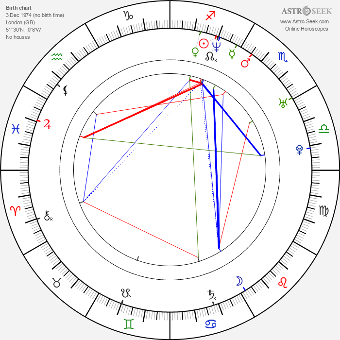 Joseph Gatt - Astrology Natal Birth Chart