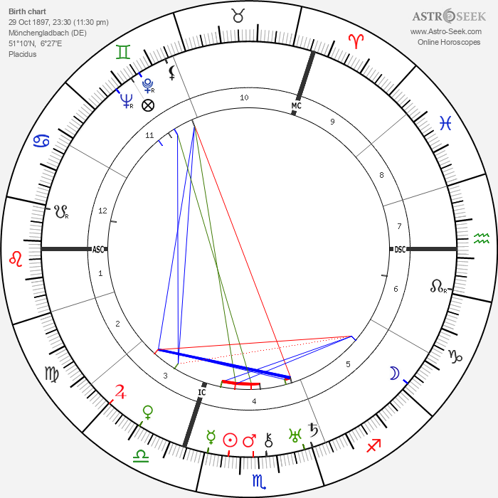 Joseph Goebbels - Astrology Natal Birth Chart