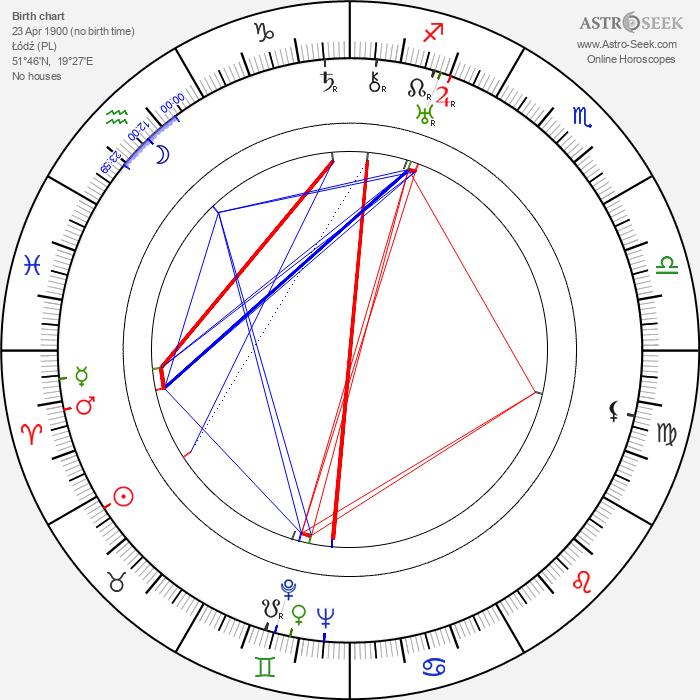 Joseph Green - Astrology Natal Birth Chart