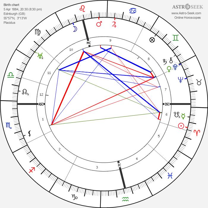 Joseph Hislop - Astrology Natal Birth Chart