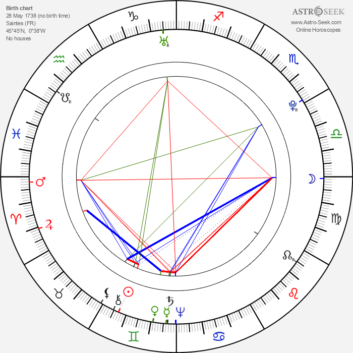 Joseph Ignace Guillotin - Astrology Natal Birth Chart