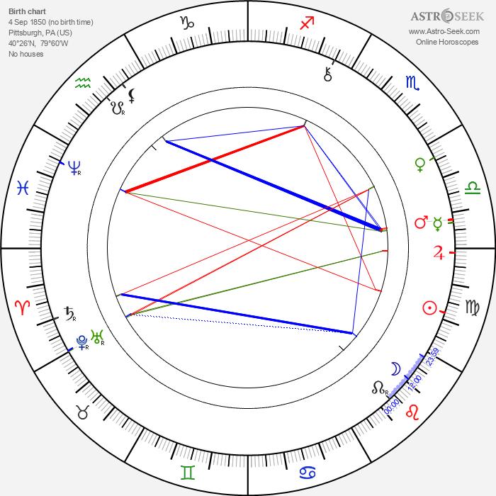Joseph J. Dowling - Astrology Natal Birth Chart
