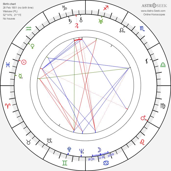 Joseph Kumok - Astrology Natal Birth Chart