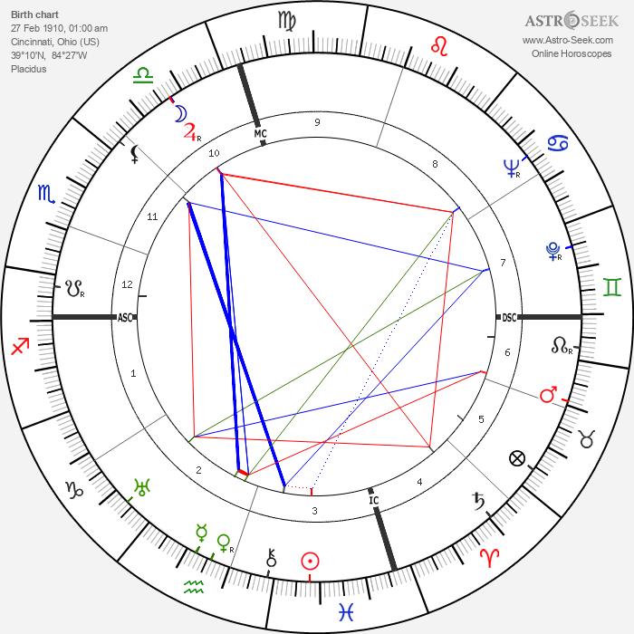 Joseph L. Doob - Astrology Natal Birth Chart