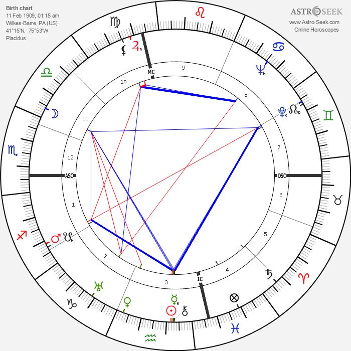 Joseph L. Mankiewicz - Astrology Natal Birth Chart