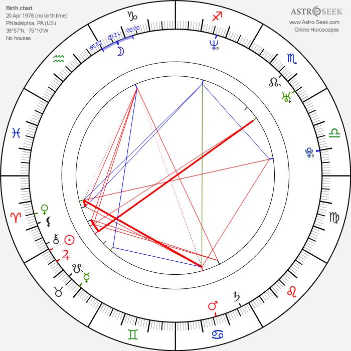 Joseph Lawrence - Astrology Natal Birth Chart
