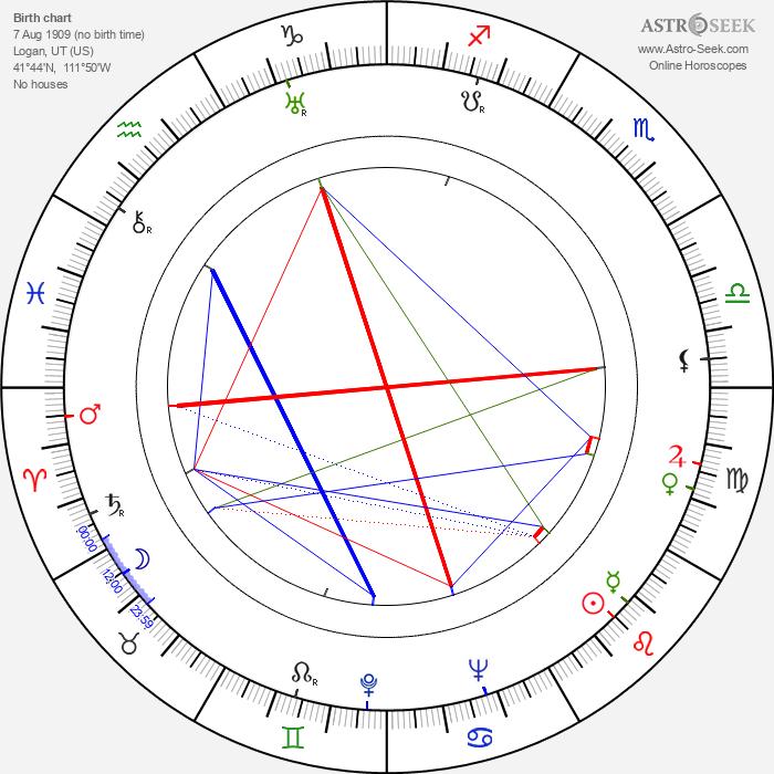 Joseph M. Newman - Astrology Natal Birth Chart