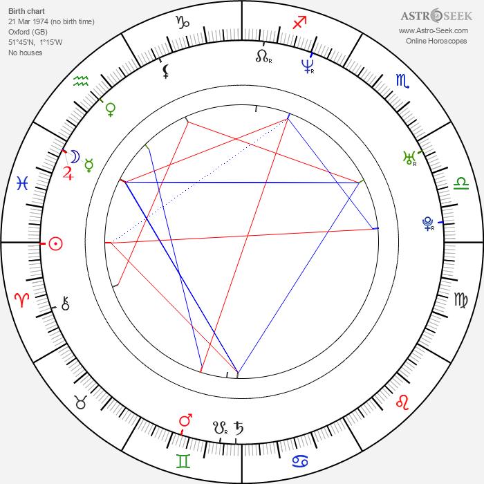 Joseph Mawle - Astrology Natal Birth Chart