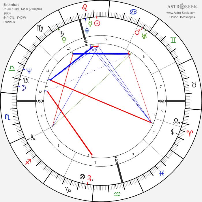 Joseph Meale - Astrology Natal Birth Chart
