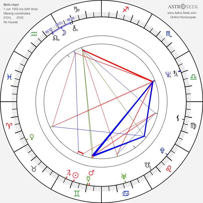 Joseph Merhi - Astrology Natal Birth Chart