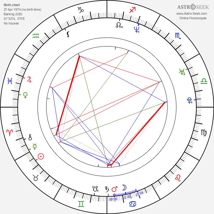 Joseph Millson - Astrology Natal Birth Chart