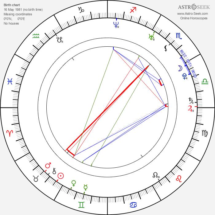 Joseph Morgan - Astrology Natal Birth Chart