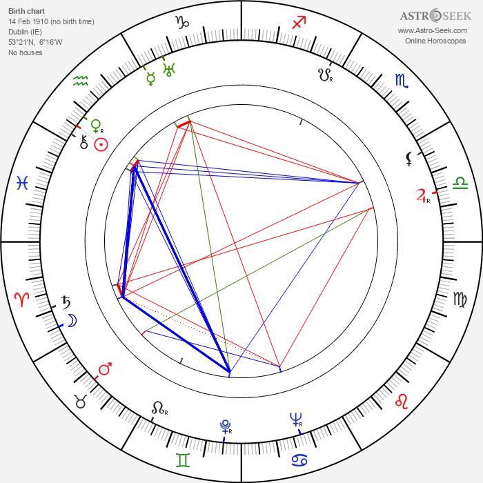 Joseph O'Conor - Astrology Natal Birth Chart