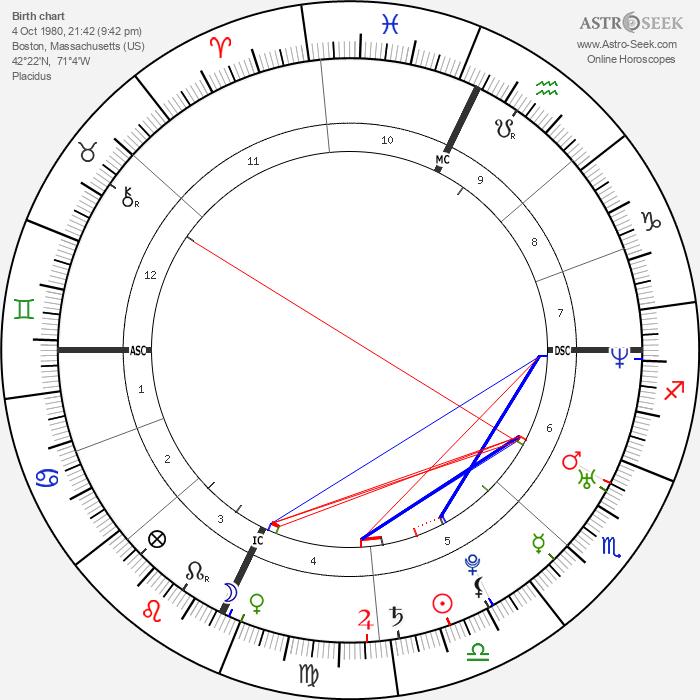 Joseph P. III Kennedy - Astrology Natal Birth Chart