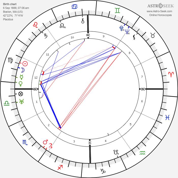 Joseph P. Kennedy - Astrology Natal Birth Chart