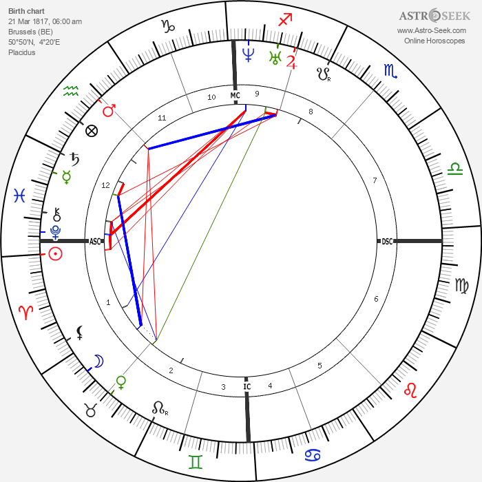 Joseph Poelaert - Astrology Natal Birth Chart