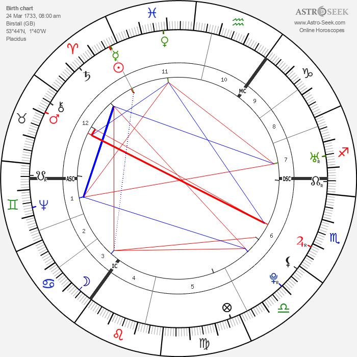 Joseph Priestley - Astrology Natal Birth Chart