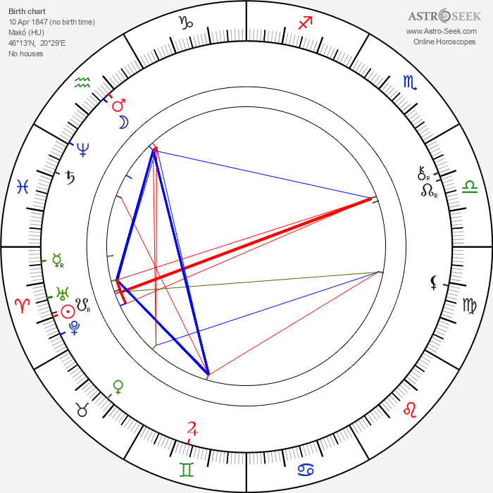 Joseph Pulitzer - Astrology Natal Birth Chart