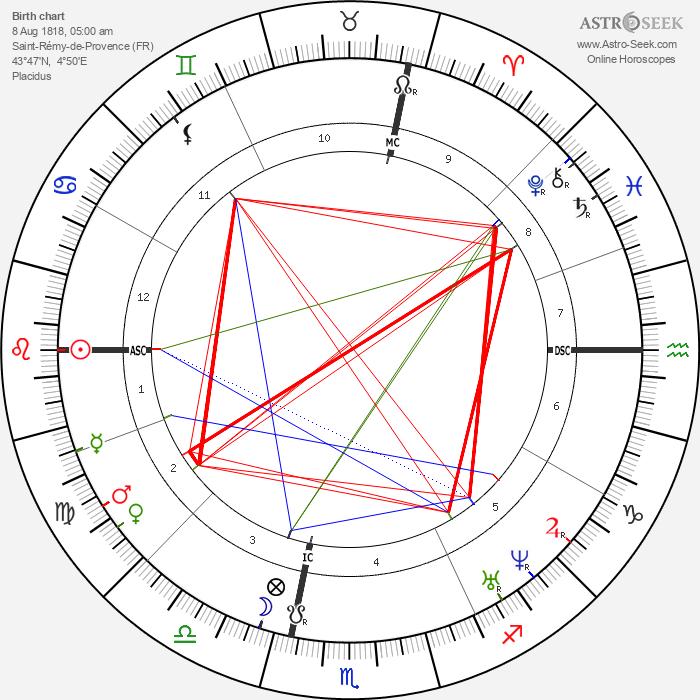 Joseph Roumanille - Astrology Natal Birth Chart