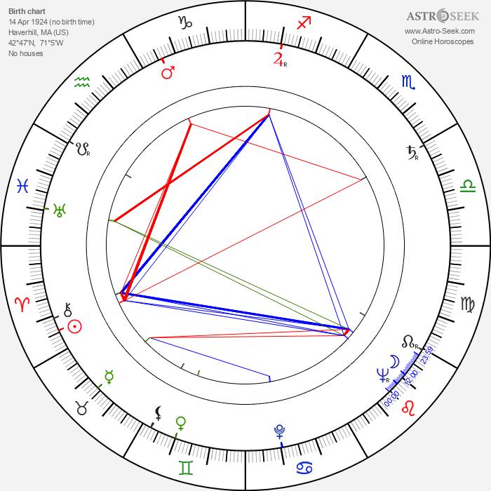 Joseph Ruskin - Astrology Natal Birth Chart