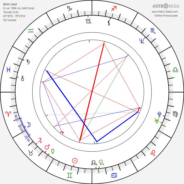 Joseph Scoren - Astrology Natal Birth Chart