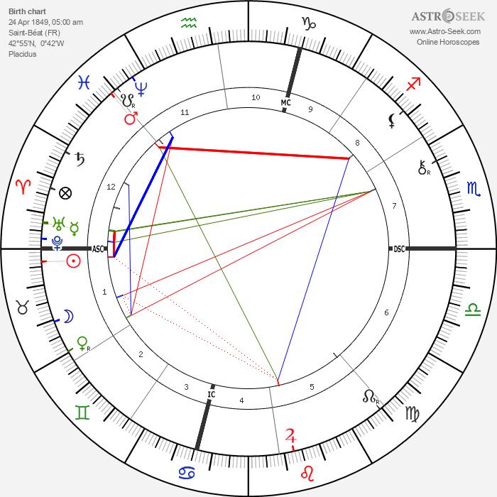 Joseph Simon Gallieni - Astrology Natal Birth Chart