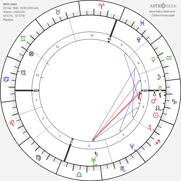 Joseph Smith - Astrology Natal Birth Chart