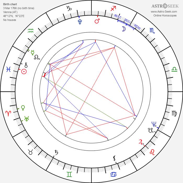 Joseph Sonnleithner - Astrology Natal Birth Chart