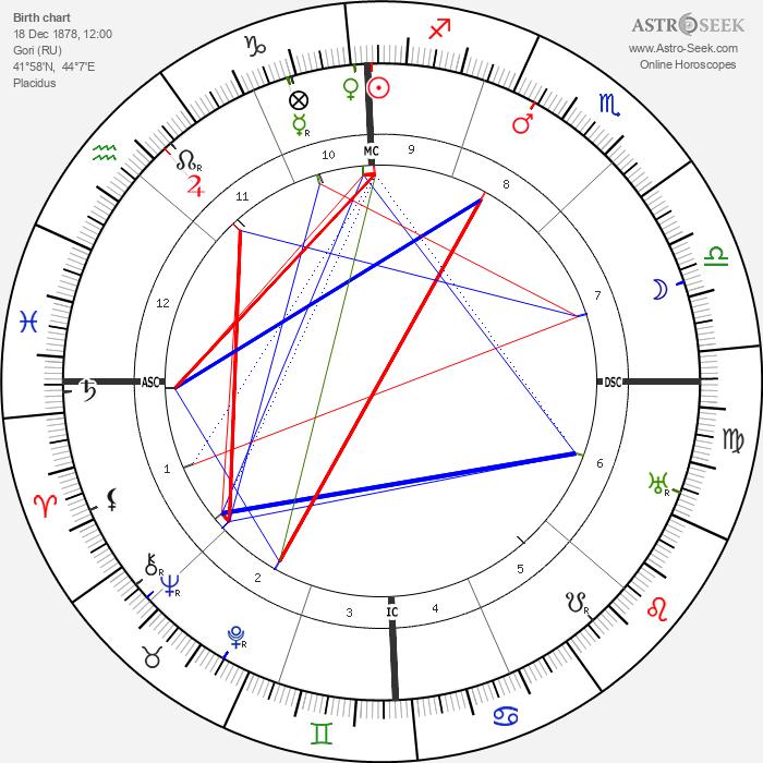 Joseph Stalin - Astrology Natal Birth Chart
