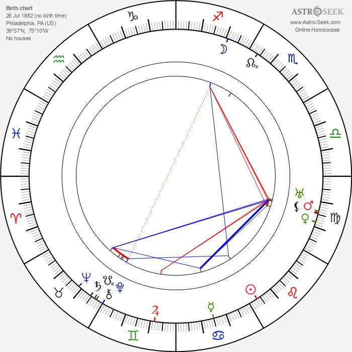 Joseph Sweeney - Astrology Natal Birth Chart