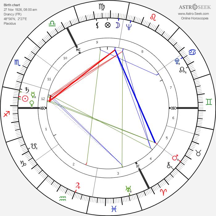 Joseph Tellechea - Astrology Natal Birth Chart