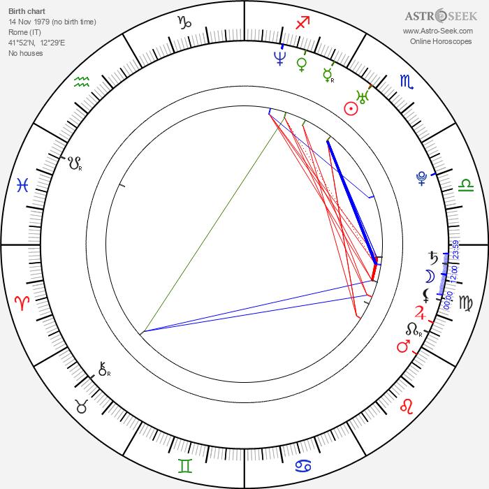 Joseph Tito - Astrology Natal Birth Chart