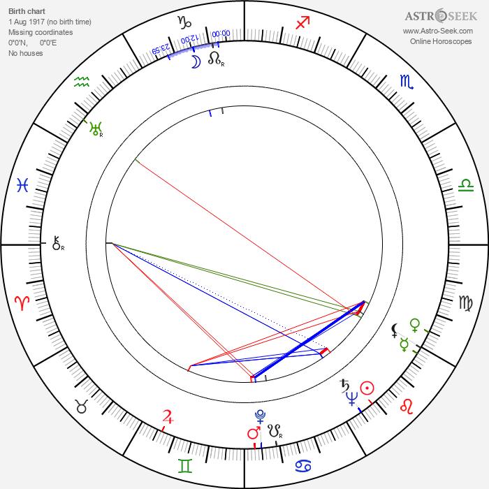 Joseph V. Mascelli - Astrology Natal Birth Chart