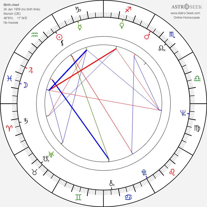 Joseph Vilsmaier - Astrology Natal Birth Chart