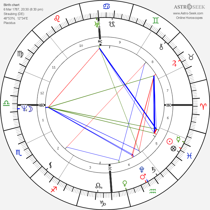 Joseph von Fraunhofer - Astrology Natal Birth Chart